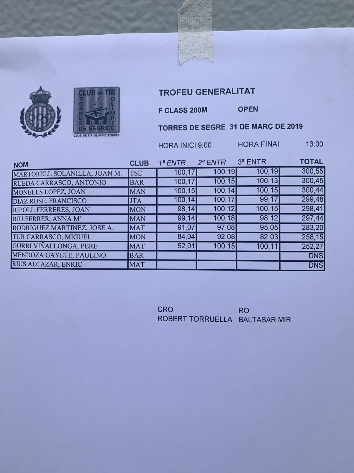 Resultados Trofeo Generalitat F-Class 200m 2019